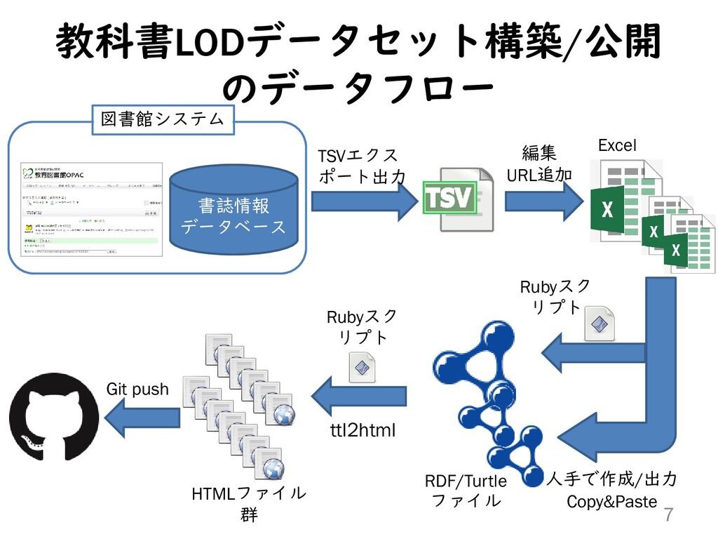 教科書LODデータセット構築/公開 のデータフロー 書誌情報 データベース 図書館システム T...