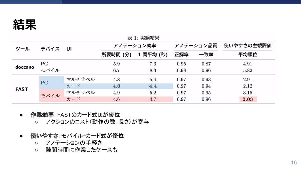 結果 ● 作業効率: FA のカード式 Iが優位  ○ アクションのコスト(動作の数, 長さ...