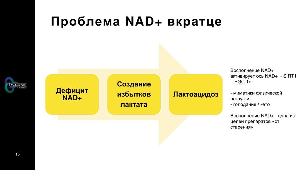 15 Проблема NAD+ вкратце Восполнение NAD+ актив...