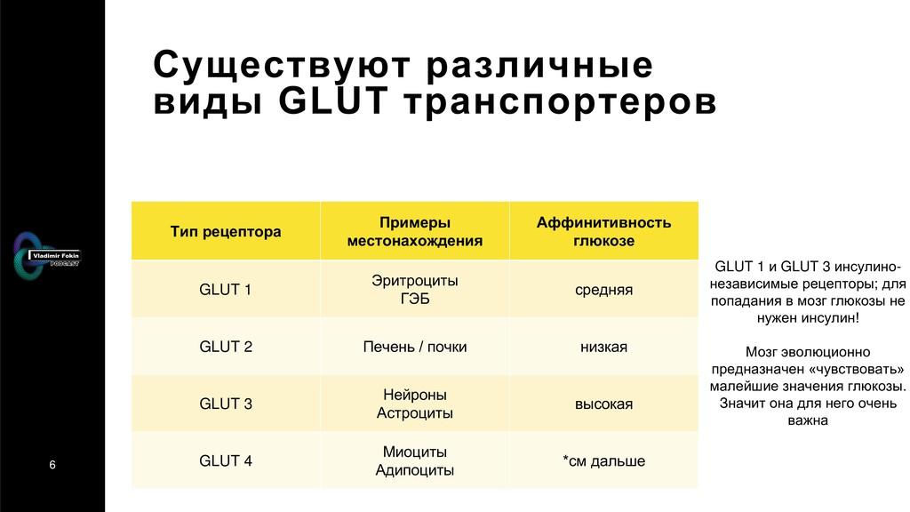 6 Существуют различные виды GLUT транспортеров ...