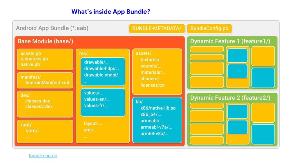 Image source What's inside App Bundle?