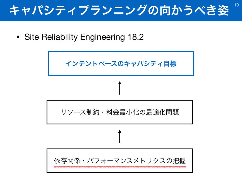 ΩϟύγςΟϓϥϯχϯάͷ͔͏͖ • Site Reliability Engineer...