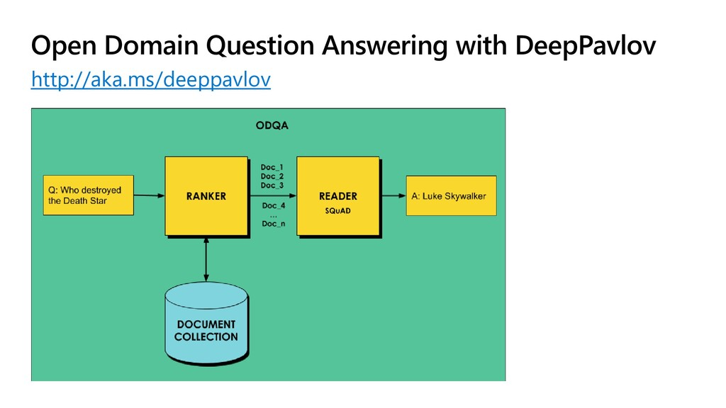 Open Domain Question Answering with DeepPavlov ...