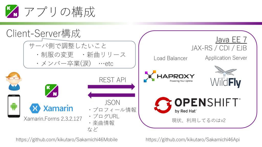 アプリの構成 現状、利用してるのはv2 Load Balancer Application S...