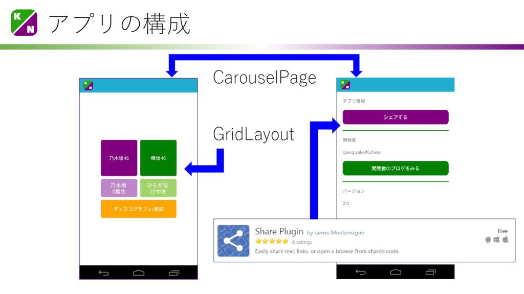 アプリの構成 CarouselPage GridLayout