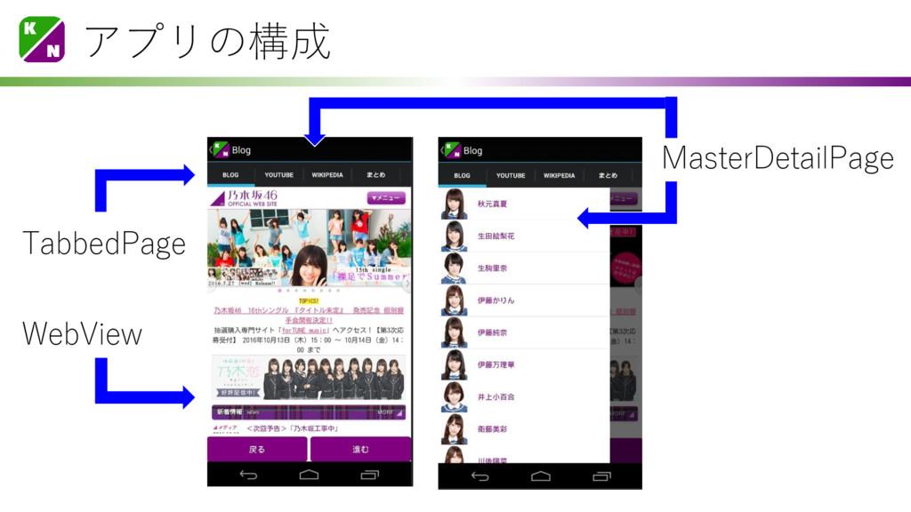 アプリの構成 MasterDetailPage TabbedPage WebView