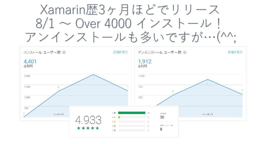 Xamarin歴3ヶ月ほどでリリース 8/1 ~ Over 4000 インストール! アンイン...