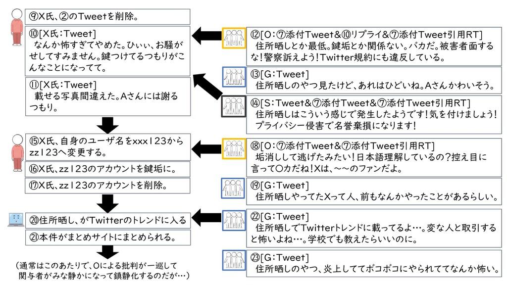 ⑫[O:⑦添付Tweet&⑩リプライ&⑦添付Tweet引用RT] 住所晒しとか最低。鍵垢とか関...