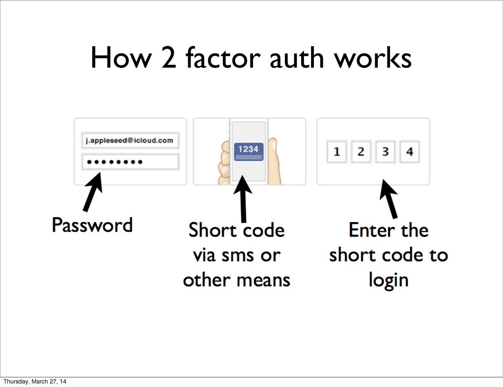How 2 factor auth works Thursday, March 27, 14