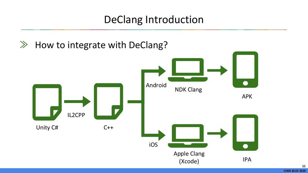 CODE BLUE 2020 DeClang Introduction ≫ How to in...
