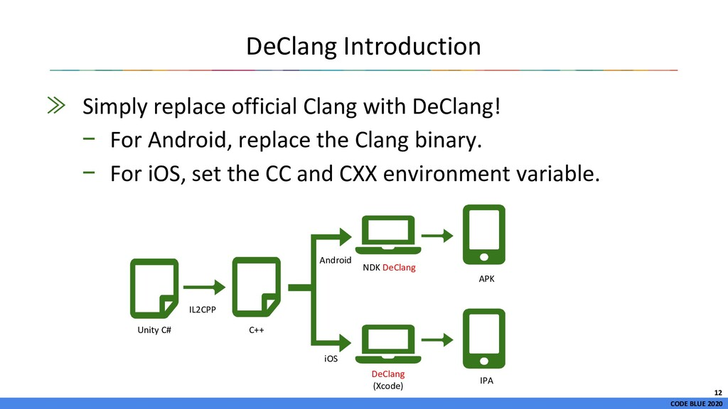 CODE BLUE 2020 DeClang Introduction ≫ Simply re...