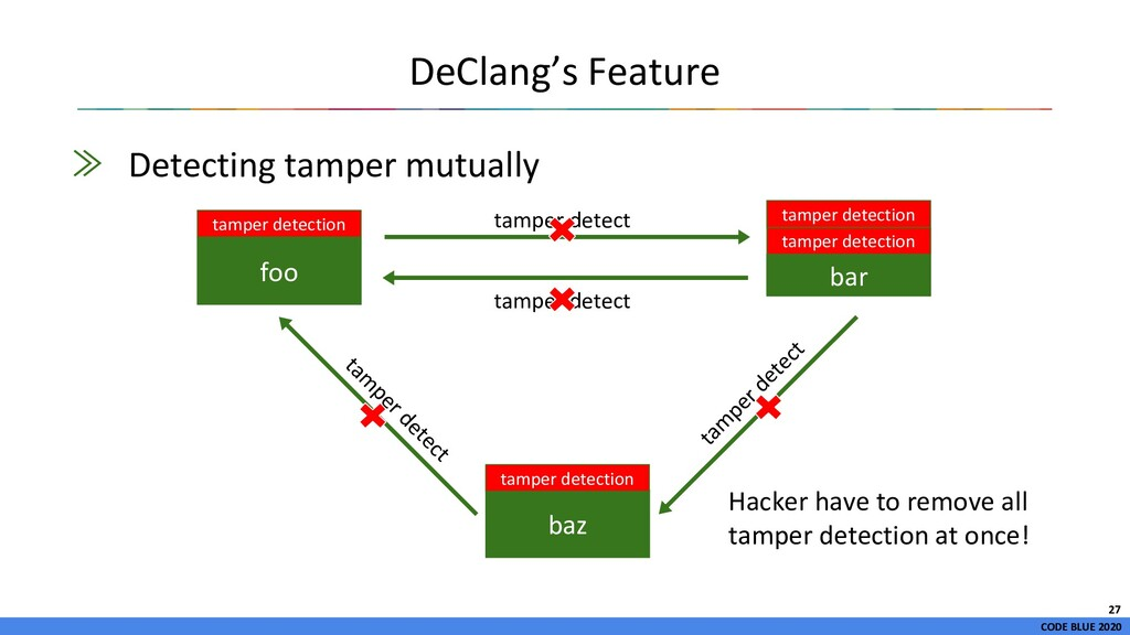 CODE BLUE 2020 ≫ Detecting tamper mutually DeCl...