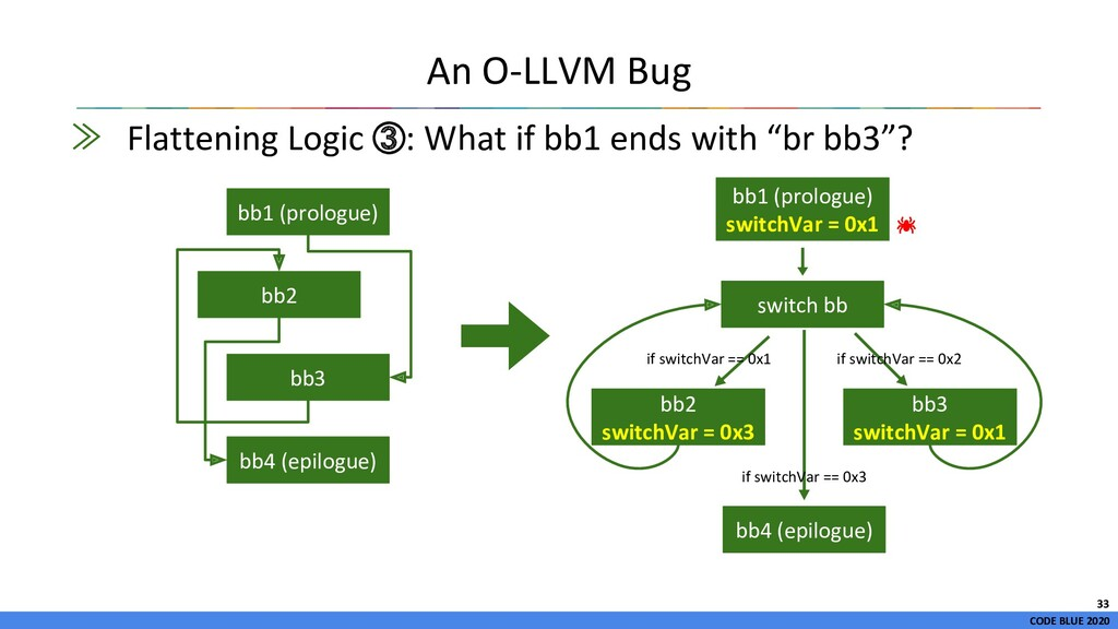 CODE BLUE 2020 ≫ Flattening Logic ③: What if bb...