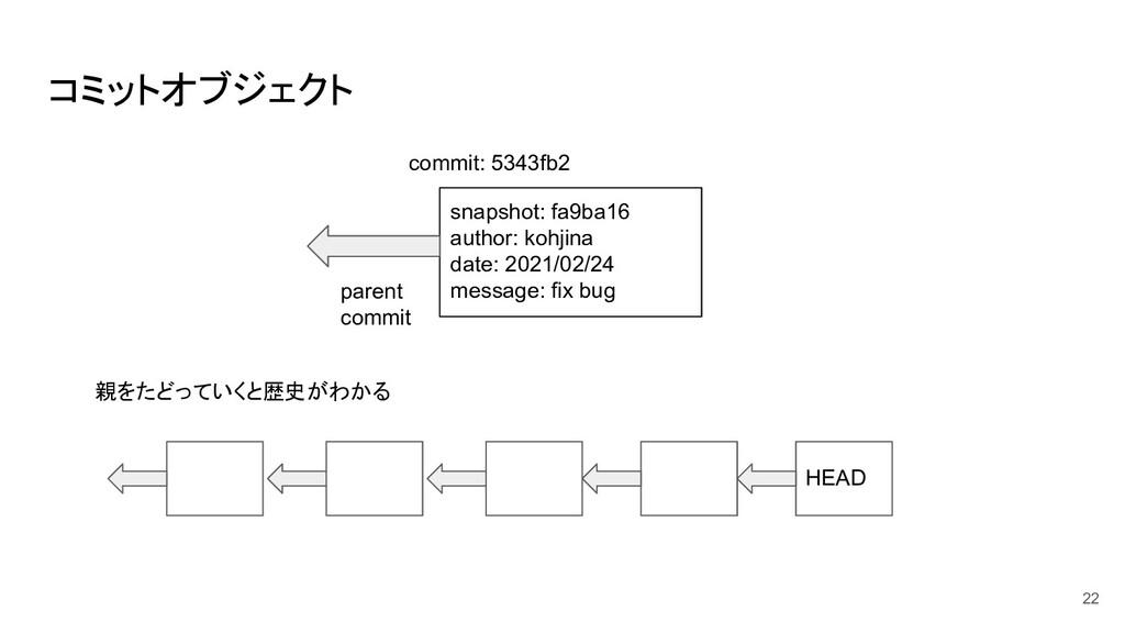 コミットオブジェクト snapshot: fa9ba16 author: kohjina da...