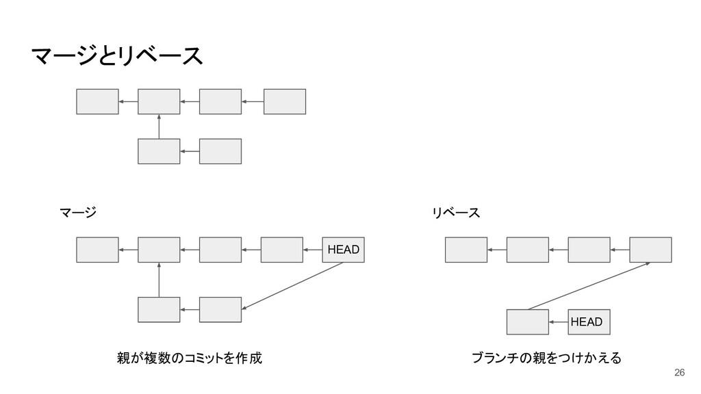 マージとリベース HEAD HEAD マージ リベース 親が複数のコミットを作成 ブランチの親...