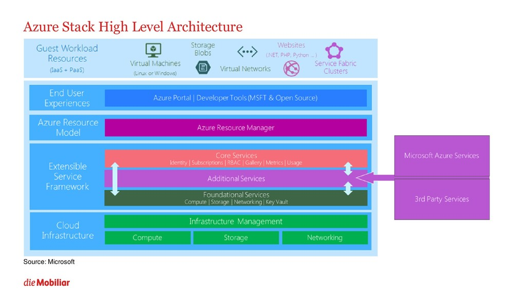Azure Stack High Level Architecture Source: Mic...