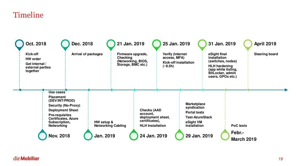 Timeline 19 Kick-off HW order Get internal / ex...