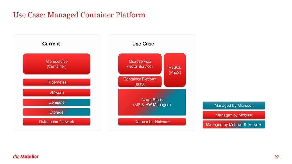 Use Case: Managed Container Platform 22 VMware ...