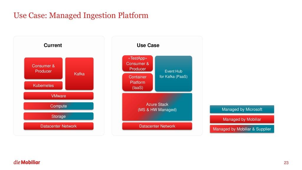 Use Case: Managed Ingestion Platform 23 VMware ...
