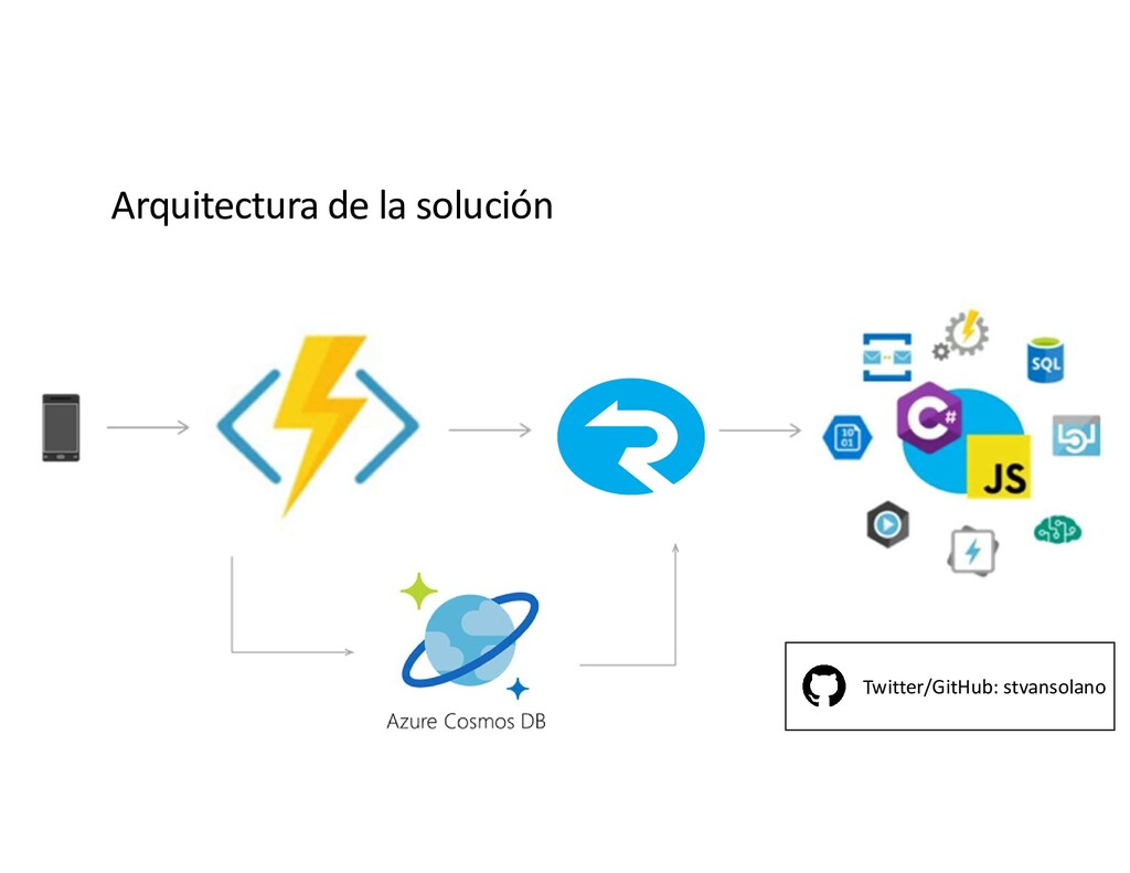 Arquitectura de la solución Twitter/GitHub: stv...