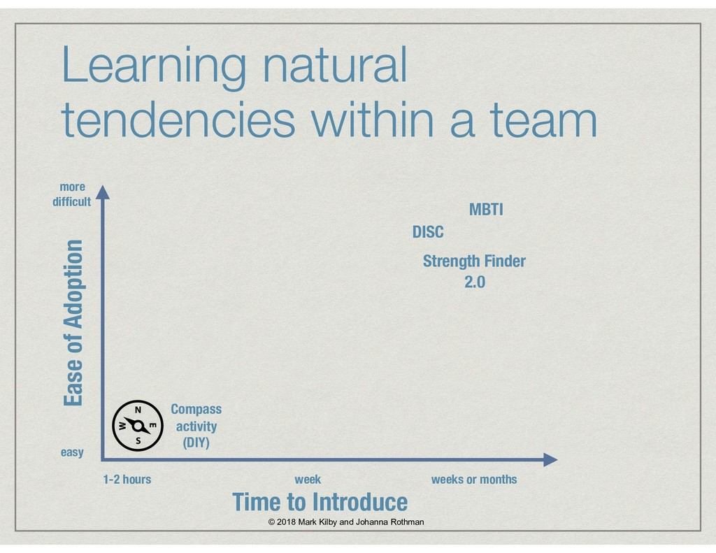 Learning natural tendencies within a team Ease ...