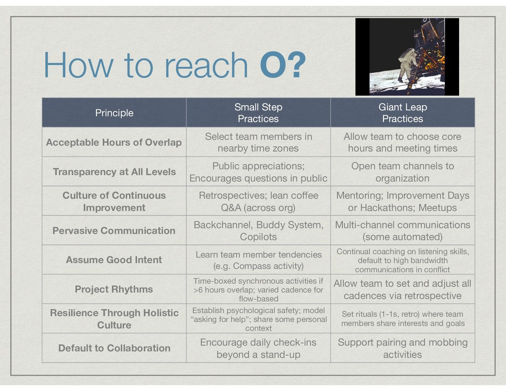 How to reach O? Principle Small Step  Practice...