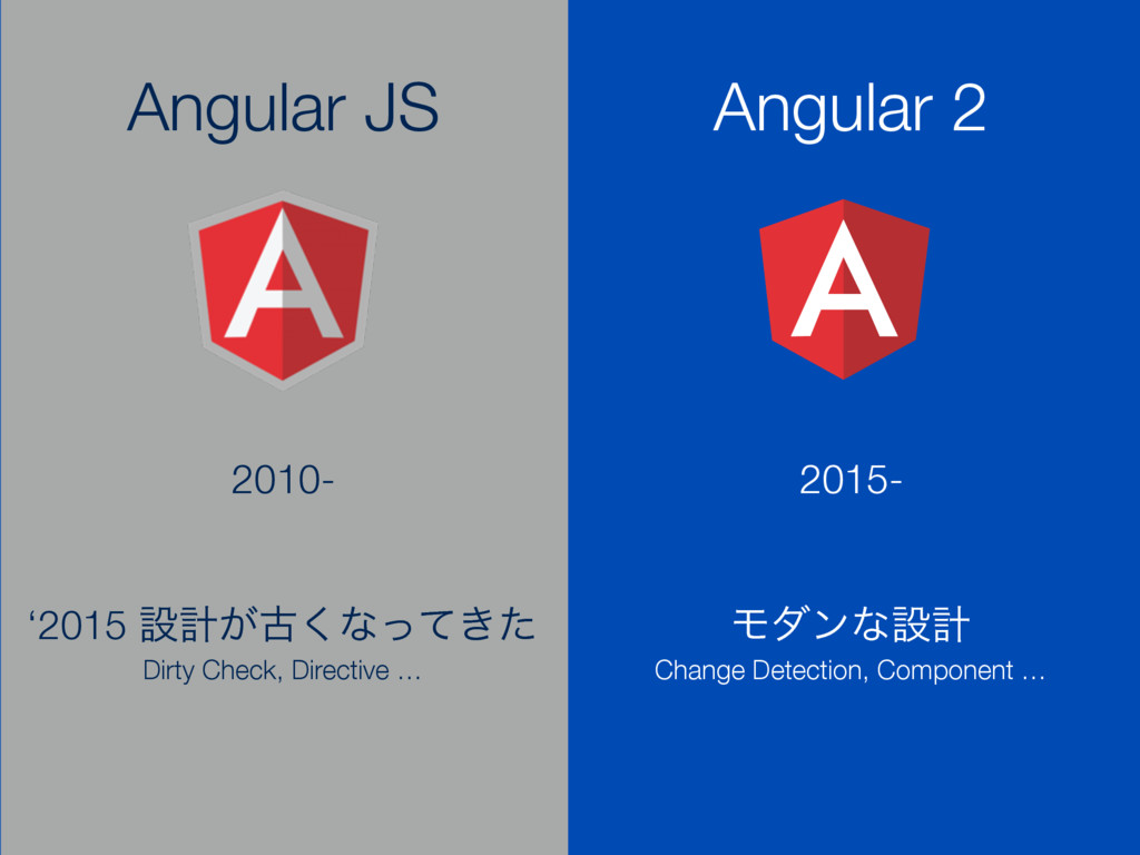 Angular JS Angular 2 2010- 2015- '2015 ઃܭ͕ݹ͘ͳͬͯ...