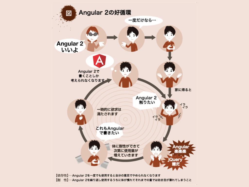 Angular 2 ͍͍Α