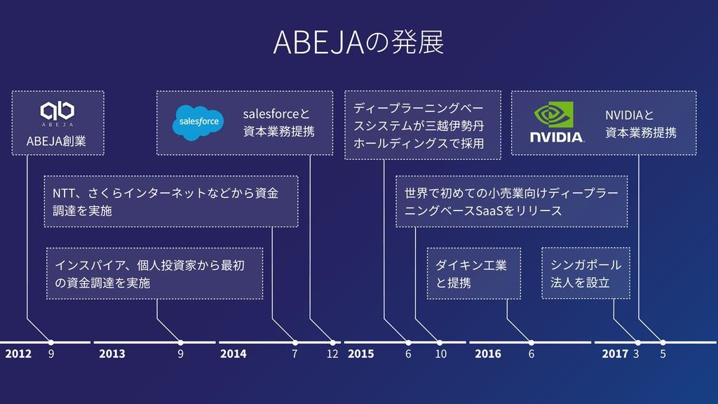 ABEJA創業 salesforceと 資本業務提携 インスパイア、個⼈投資家から最初 の資⾦...