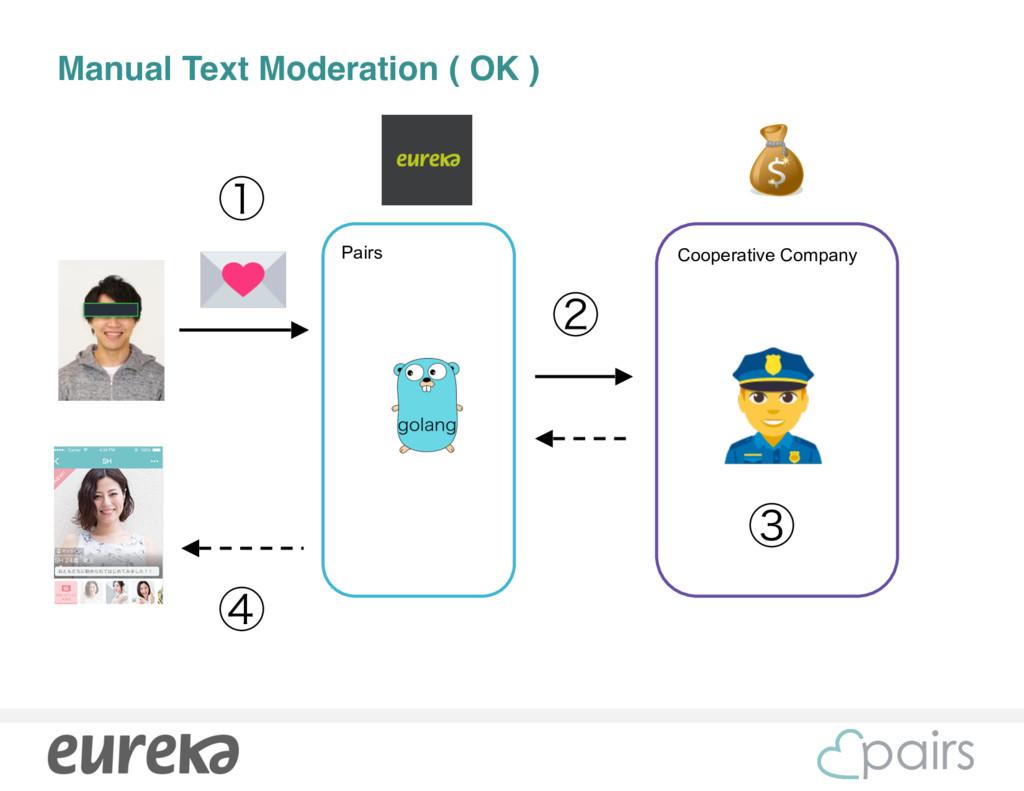 Cooperative Company Manual Text Moderation ( OK...