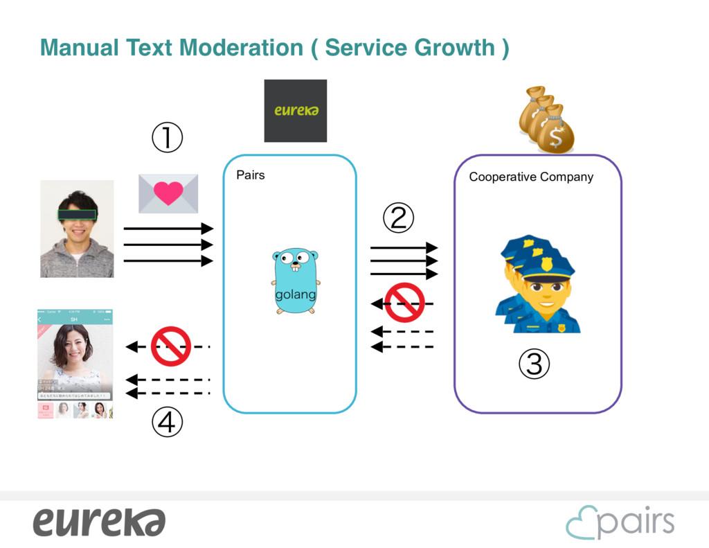 Cooperative Company Manual Text Moderation ( Se...