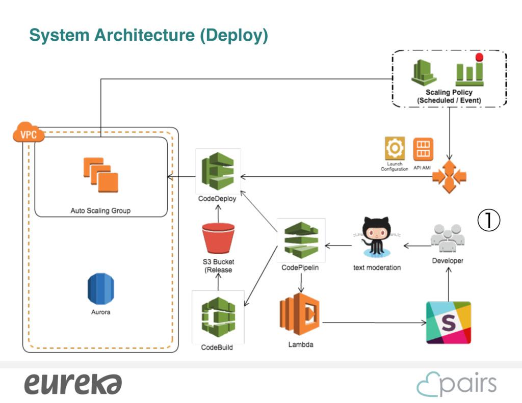 System Architecture (Deploy) ᶃ