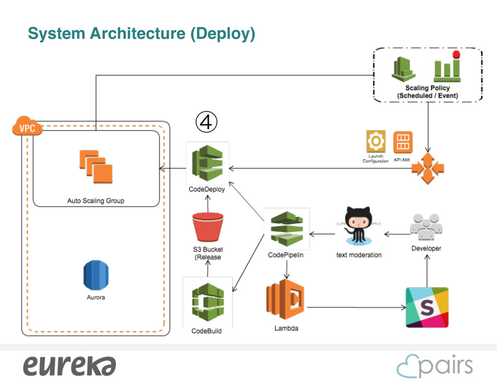 System Architecture (Deploy) ᶆ