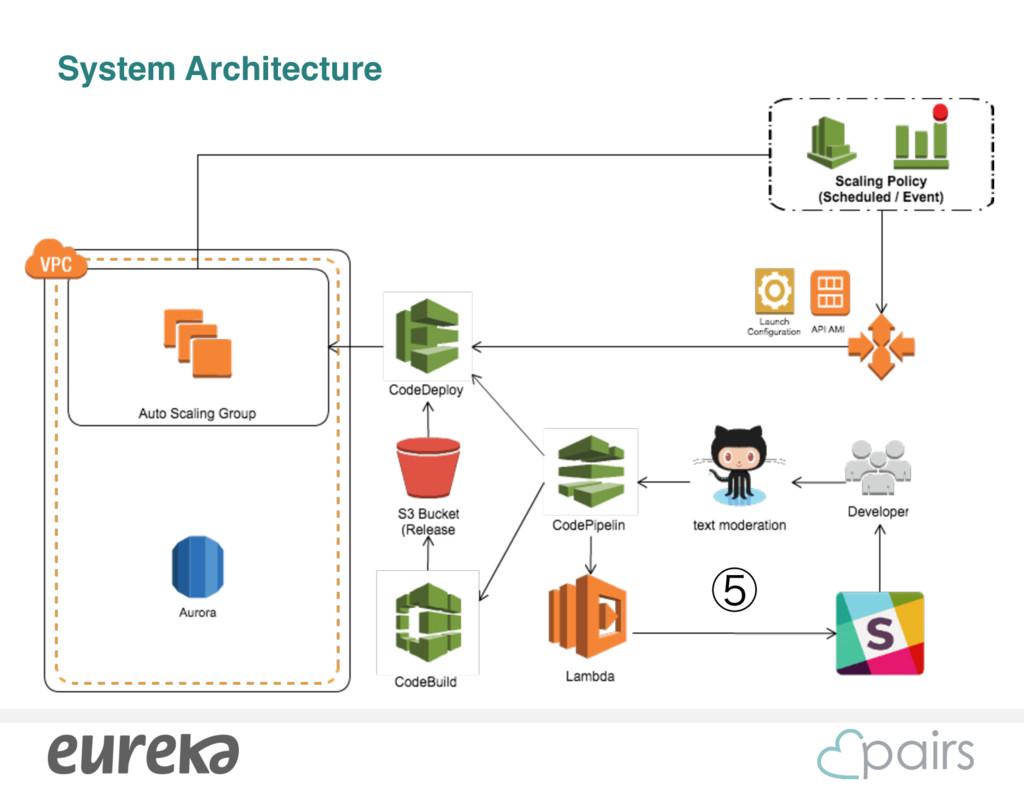 System Architecture ᶇ