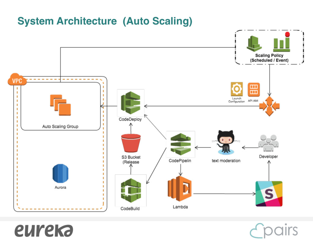 System Architecture (Auto Scaling)