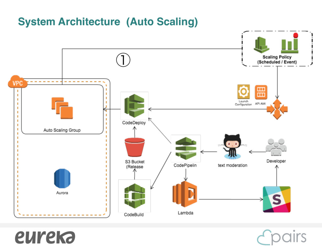 System Architecture (Auto Scaling) ᶃ