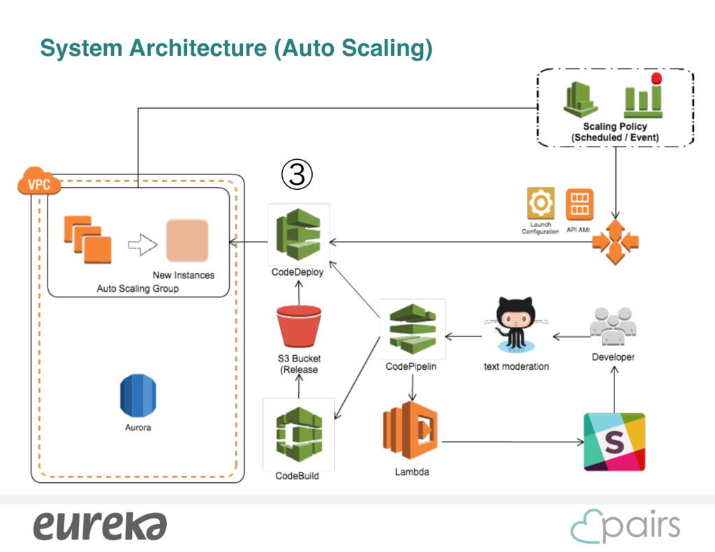 System Architecture (Auto Scaling) ᶅ