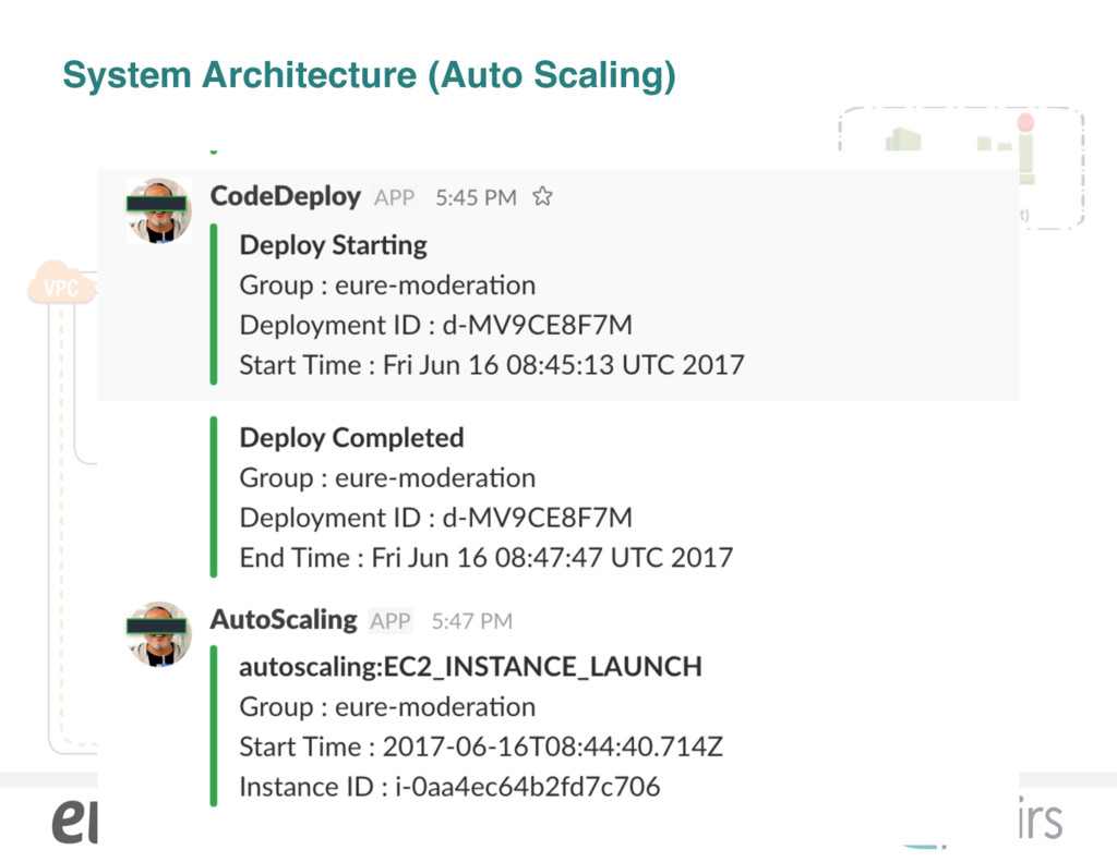 System Architecture (Auto Scaling) ᶄ