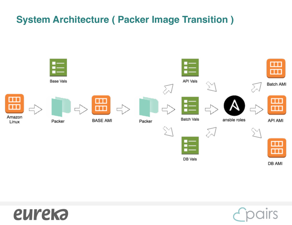 System Architecture ( Packer Image Transition )