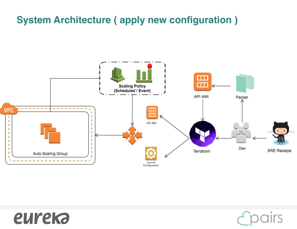 System Architecture ( apply new configuration )