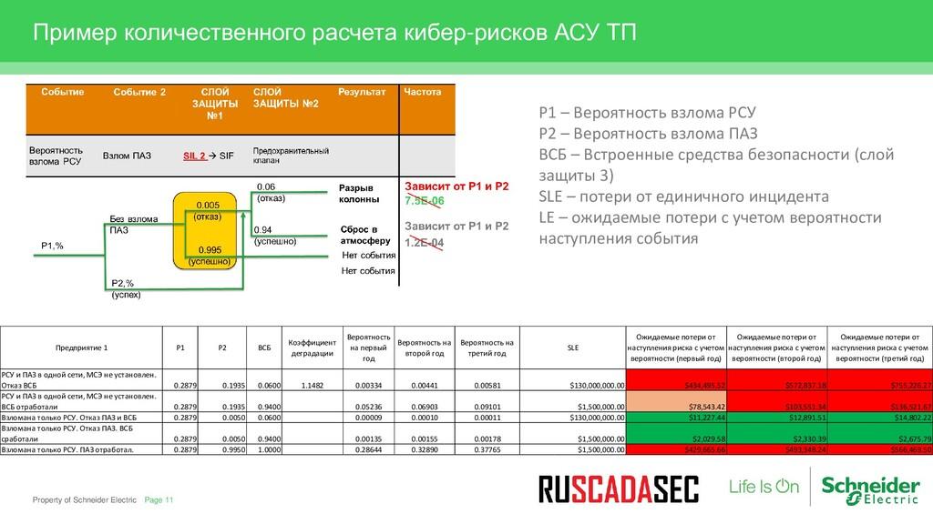 Пример количественного расчета кибер-рисков АСУ...