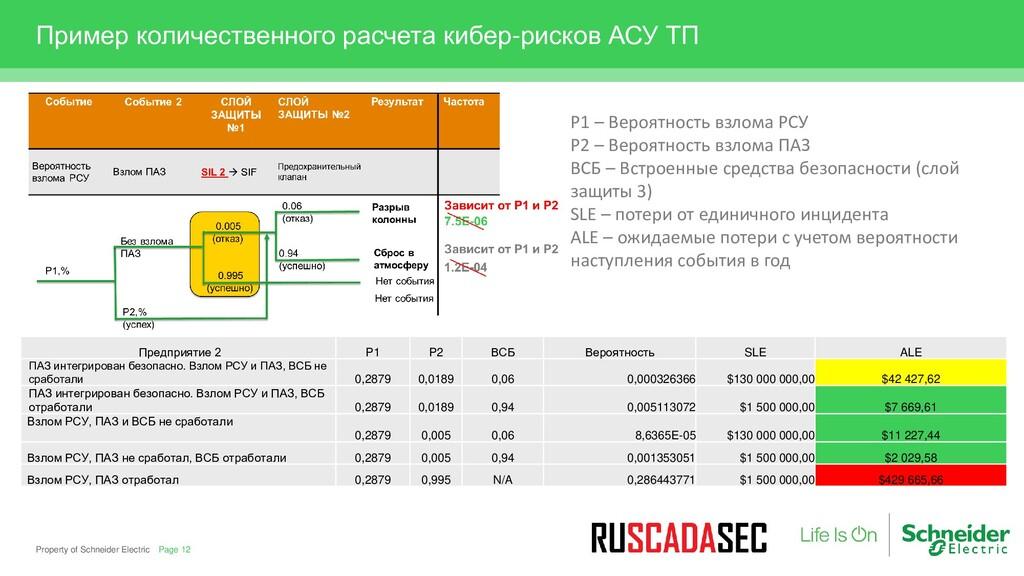 Property of Schneider Electric Пример количеств...