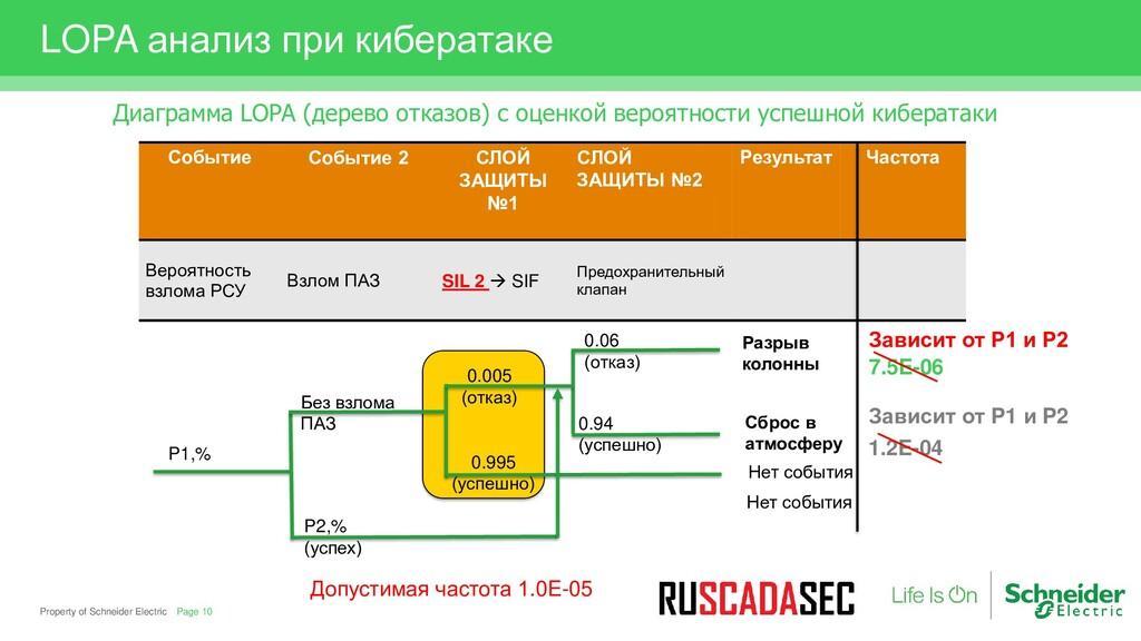 Property of Schneider Electric LOPA анализ при ...