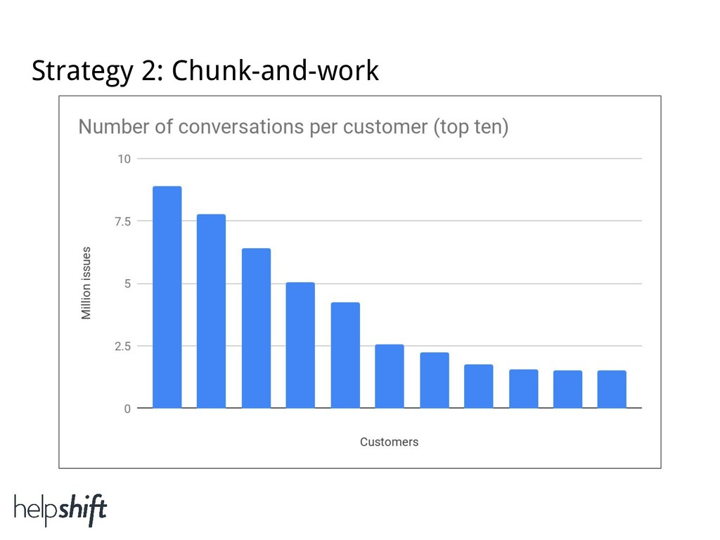 Strategy 2: Chunk-and-work