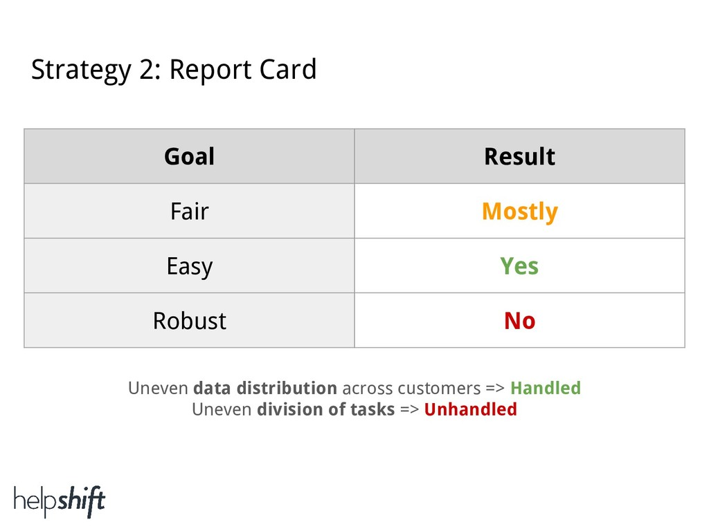 Strategy 2: Report Card Goal Result Fair Mostly...