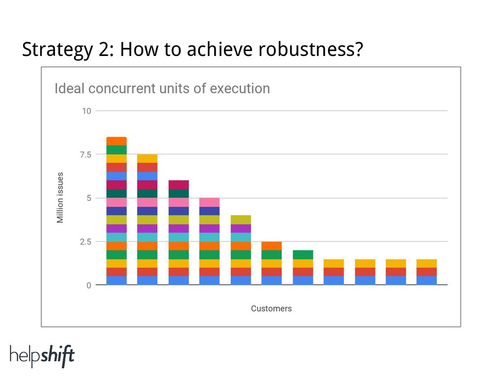 Strategy 2: How to achieve robustness?