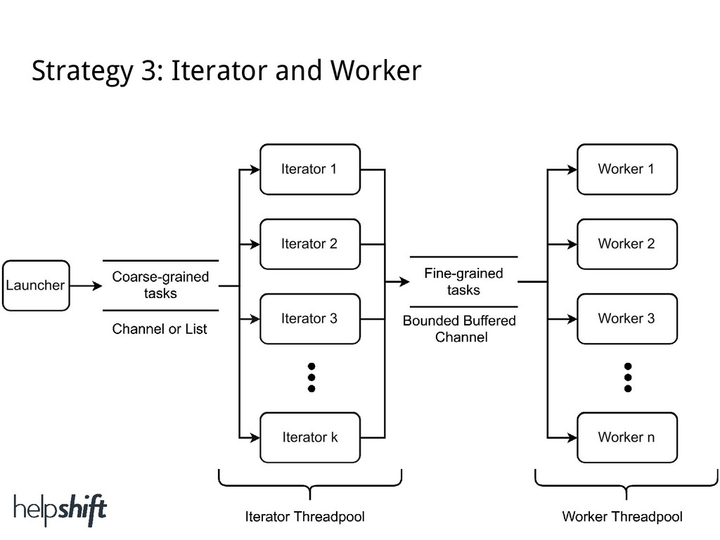 Strategy 3: Iterator and Worker