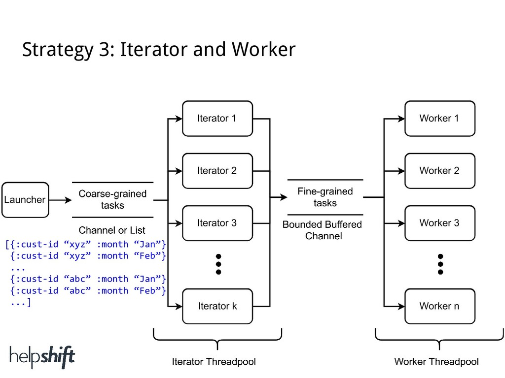 """Strategy 3: Iterator and Worker [{:cust-id """"xyz..."""