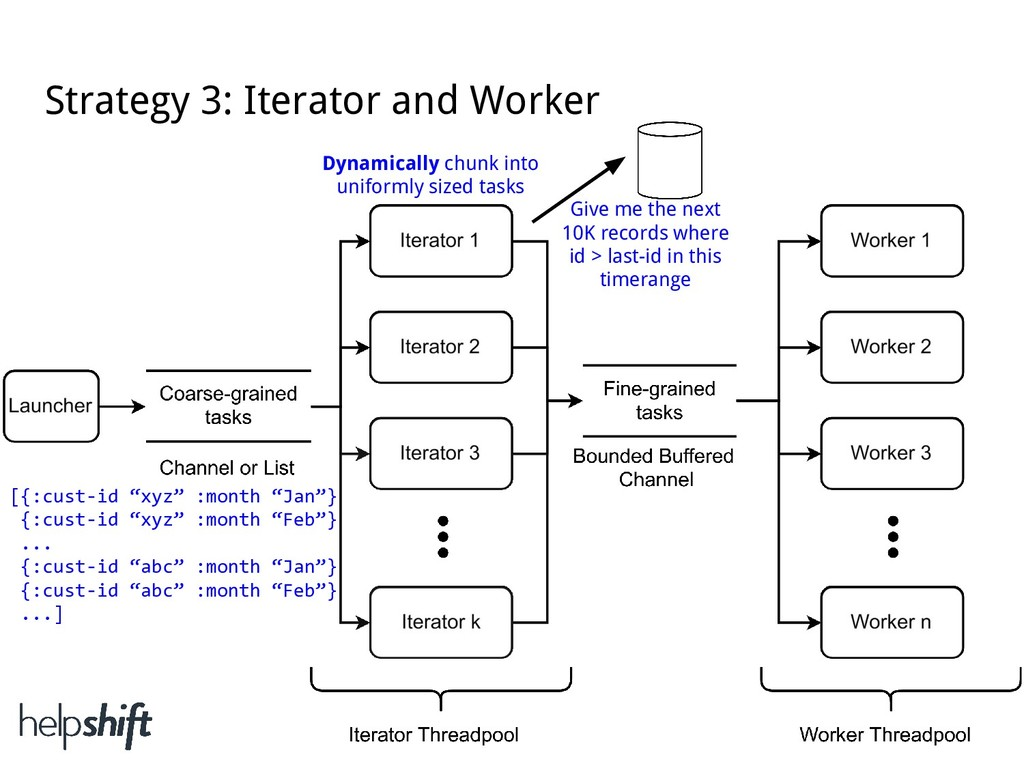 Strategy 3: Iterator and Worker Dynamically chu...
