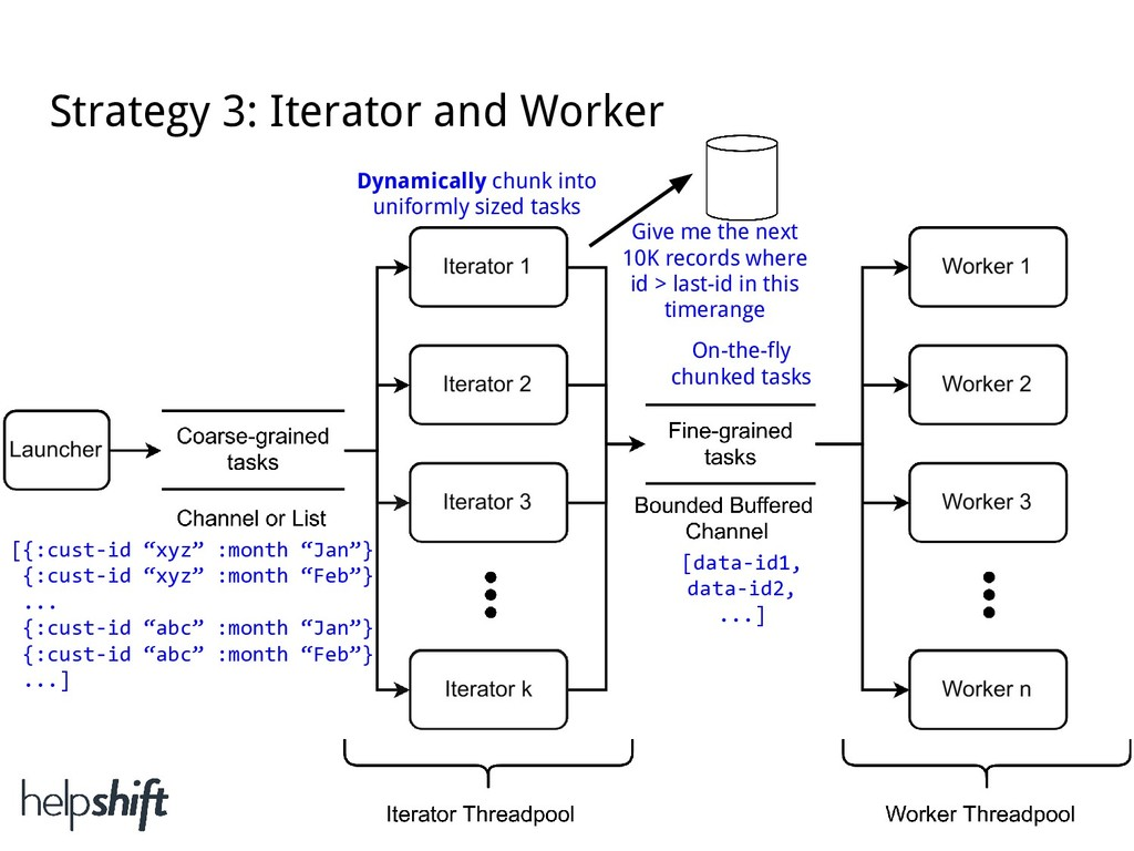 Strategy 3: Iterator and Worker On-the-fly chun...